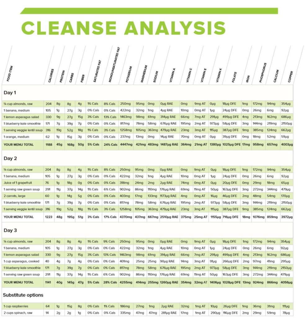 CLEANSE ANALYSIS